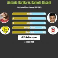 Antonio Barilla vs Daniele Baselli h2h player stats