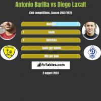 Antonio Barilla vs Diego Laxalt h2h player stats