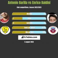 Antonio Barilla vs Enrico Baldini h2h player stats