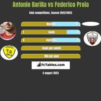 Antonio Barilla vs Federico Proia h2h player stats