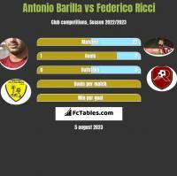 Antonio Barilla vs Federico Ricci h2h player stats