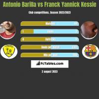 Antonio Barilla vs Franck Yannick Kessie h2h player stats