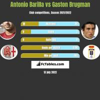 Antonio Barilla vs Gaston Brugman h2h player stats