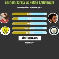 Antonio Barilla vs Hakan Calhanoglu h2h player stats