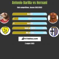 Antonio Barilla vs Hernani h2h player stats