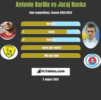 Antonio Barilla vs Juraj Kucka h2h player stats