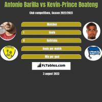 Antonio Barilla vs Kevin-Prince Boateng h2h player stats