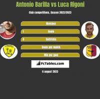 Antonio Barilla vs Luca Rigoni h2h player stats