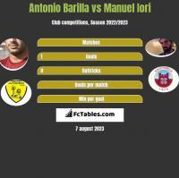 Antonio Barilla vs Manuel Iori h2h player stats