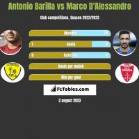 Antonio Barilla vs Marco D'Alessandro h2h player stats