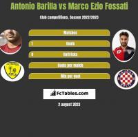 Antonio Barilla vs Marco Ezio Fossati h2h player stats