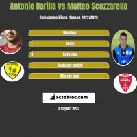 Antonio Barilla vs Matteo Scozzarella h2h player stats