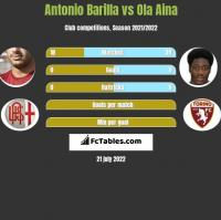 Antonio Barilla vs Ola Aina h2h player stats