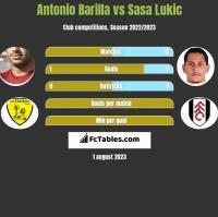 Antonio Barilla vs Sasa Lukić h2h player stats