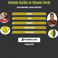 Antonio Barilla vs Simone Verdi h2h player stats