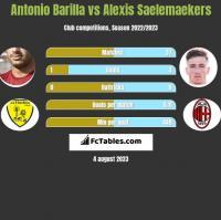 Antonio Barilla vs Alexis Saelemaekers h2h player stats