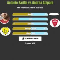 Antonio Barilla vs Andrea Colpani h2h player stats