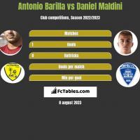 Antonio Barilla vs Daniel Maldini h2h player stats