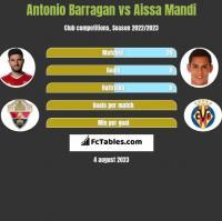 Antonio Barragan vs Aissa Mandi h2h player stats