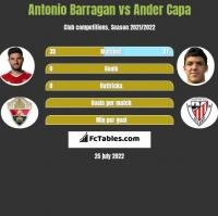 Antonio Barragan vs Ander Capa h2h player stats