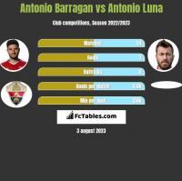 Antonio Barragan vs Antonio Luna h2h player stats