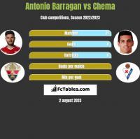 Antonio Barragan vs Chema h2h player stats