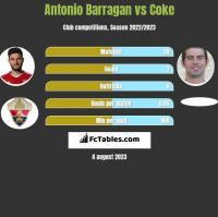 Antonio Barragan vs Coke h2h player stats