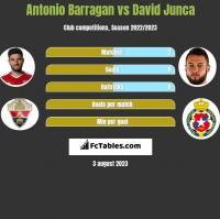 Antonio Barragan vs David Junca h2h player stats
