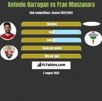 Antonio Barragan vs Fran Manzanara h2h player stats