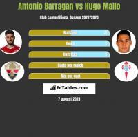 Antonio Barragan vs Hugo Mallo h2h player stats