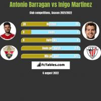 Antonio Barragan vs Inigo Martinez h2h player stats