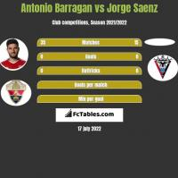 Antonio Barragan vs Jorge Saenz h2h player stats