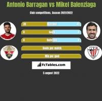 Antonio Barragan vs Mikel Balenziaga h2h player stats