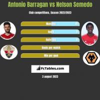 Antonio Barragan vs Nelson Semedo h2h player stats