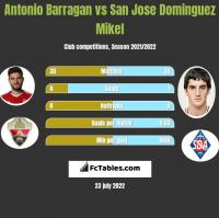 Antonio Barragan vs San Jose Dominguez Mikel h2h player stats