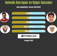 Antonio Barragan vs Edgar Gonzalez h2h player stats