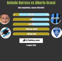 Antonio Barreca vs Alberto Grassi h2h player stats