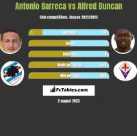 Antonio Barreca vs Alfred Duncan h2h player stats
