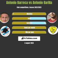 Antonio Barreca vs Antonio Barilla h2h player stats