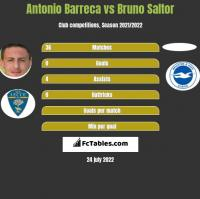 Antonio Barreca vs Bruno Saltor h2h player stats
