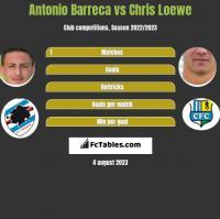 Antonio Barreca vs Chris Loewe h2h player stats