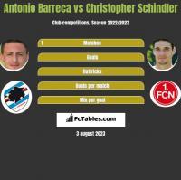Antonio Barreca vs Christopher Schindler h2h player stats