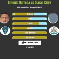 Antonio Barreca vs Ciaran Clark h2h player stats