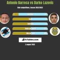 Antonio Barreca vs Darko Lazovic h2h player stats