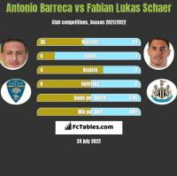Antonio Barreca vs Fabian Lukas Schaer h2h player stats