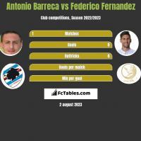 Antonio Barreca vs Federico Fernandez h2h player stats