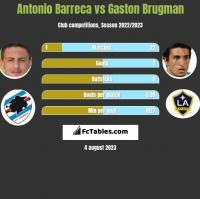 Antonio Barreca vs Gaston Brugman h2h player stats
