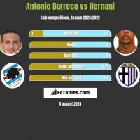 Antonio Barreca vs Hernani h2h player stats