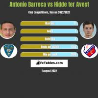 Antonio Barreca vs Hidde ter Avest h2h player stats