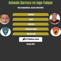 Antonio Barreca vs Iago Falque h2h player stats